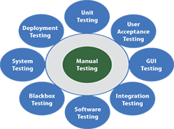 Software Testing Training with Placement – ATS : Testing
